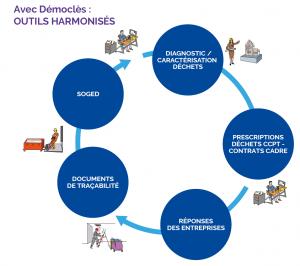 Avec Démoclès : outils harmonisés